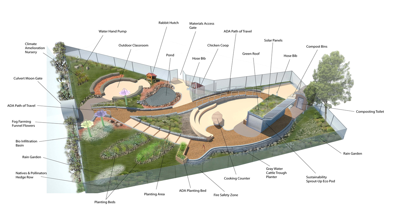 Coming soon college hill learning garden college hill news for Learn landscape design
